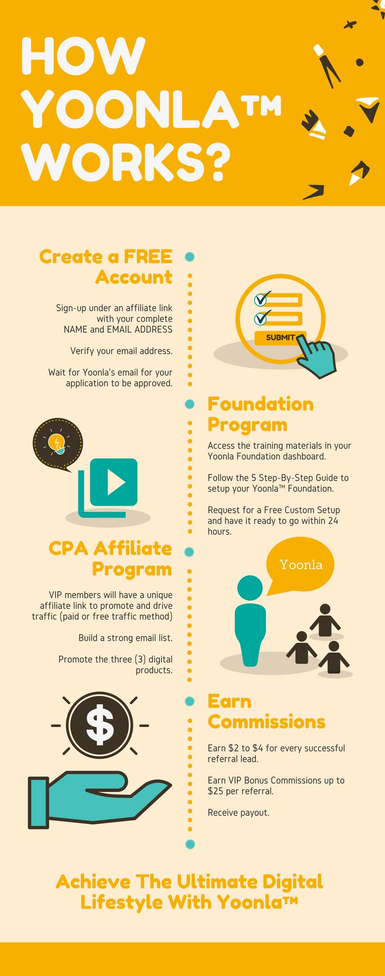 yoonla_infographic